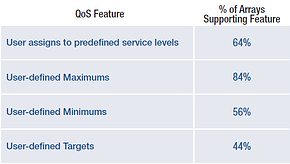Percentage of Arrays Supporting Quality of Service (QoS) Features