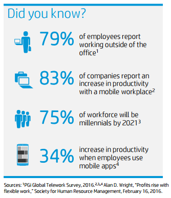 Mobile workplace stats