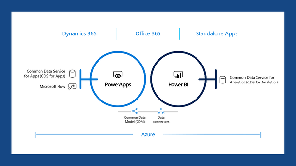 Azure - Power Apps & Power BI