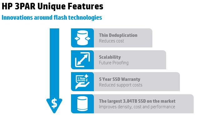 Flash and SSDs