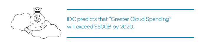 Greater Cloud Spending - 2020