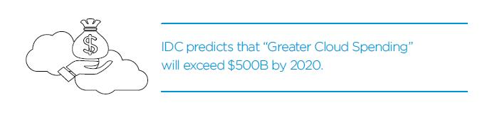 Greater Cloud Spending - 2020