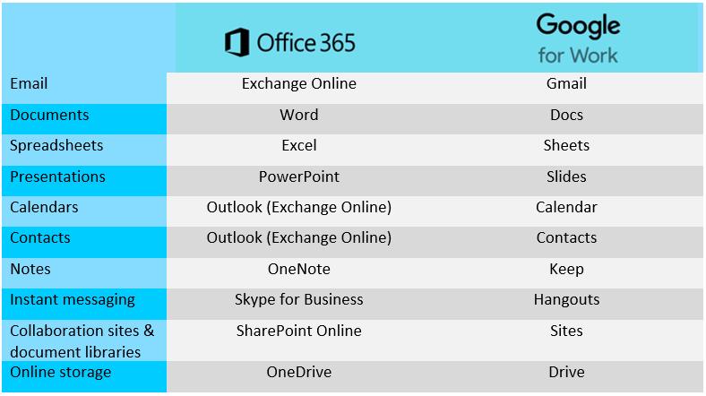 office 365 vs google apps - Ataum berglauf-verband com