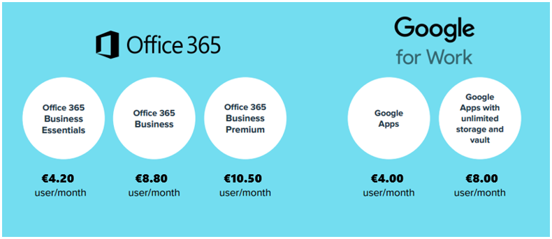Office 365 and Google Apps - Prices