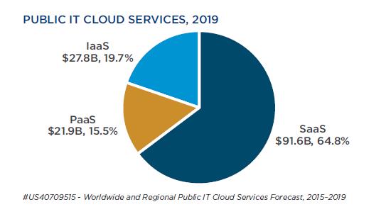 Public IT Cloud Services - 2019