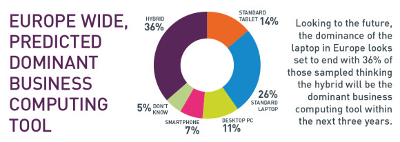 Hybrid is expected to be the dominant business computing tool within the next 3 years