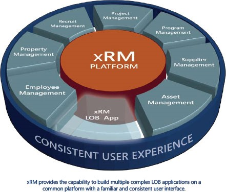 Dynamics 365 xRM Platform and its Consistent Use Experience